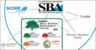 SBA and SBDC diagram